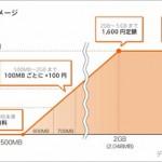 """[News]これは良記事:MVNOに聞く:""""500MB未満まで0円""""の衝撃、果たして採算は?――ソネットに聞く「0 SIM」の狙い"""